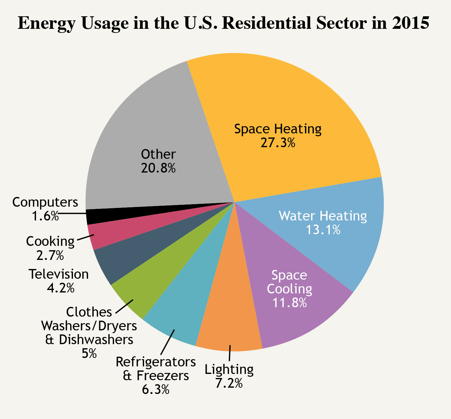 How We Use Energy Home Amp Work The National Academies