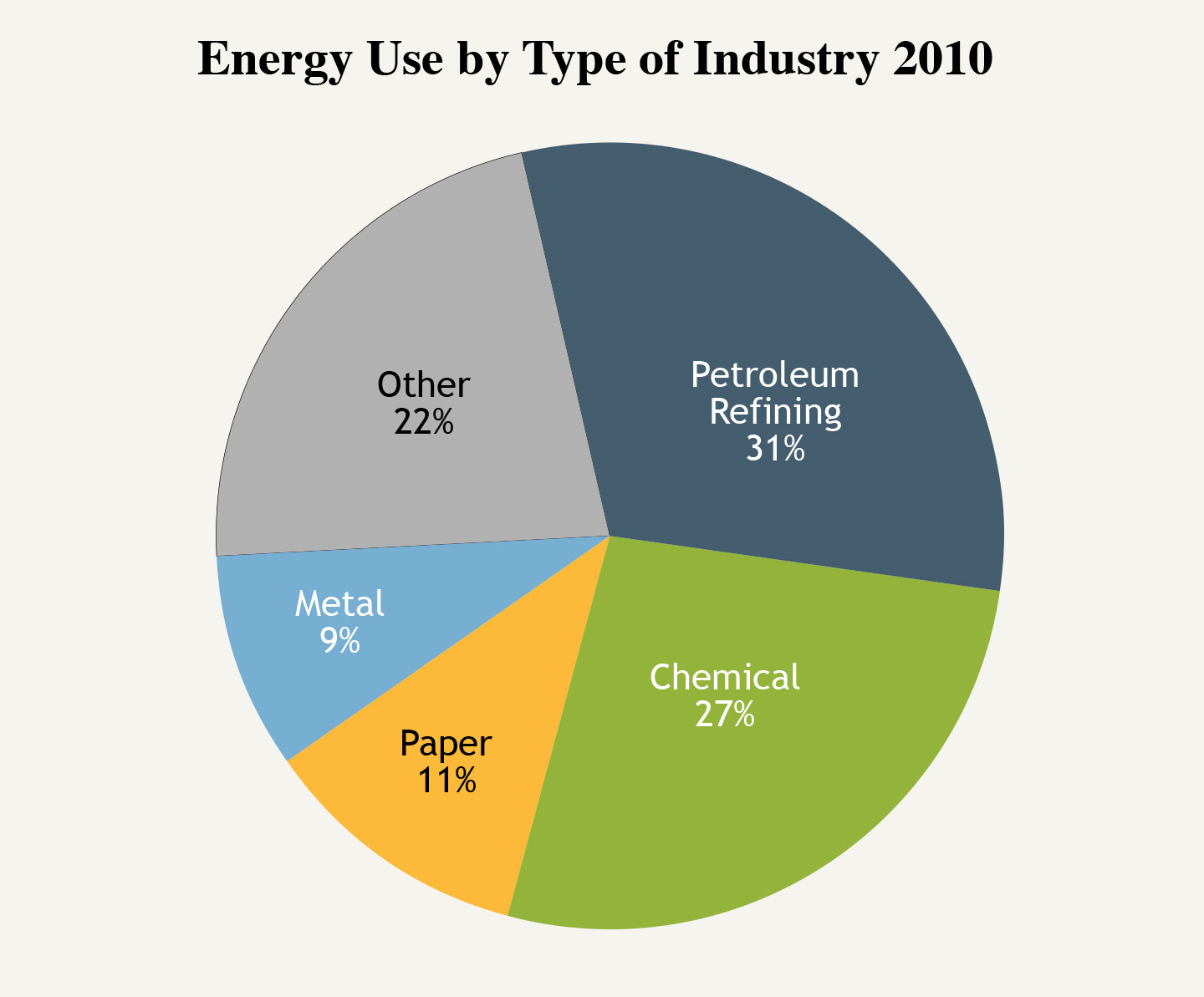Energy efficiency industrial efficiency the national academies the single largest industrial consumer of energy is bulk chemical pooptronica Choice Image